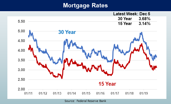 Mortgage rates from 2011 to 2019